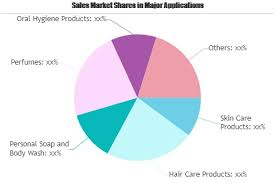 Lonza Share Price Chart Cosmetic And Toiletry Chemicals Market Rewriting Its Growth