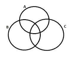 Venn Diagram 3 What Is The Best Way To Solve A Venn Diagram Problem Involving 3