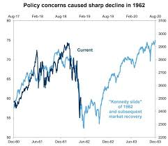 Stock Comparison Chart If This Trump Jfk Comparison Keeps Tracking Prepare For A
