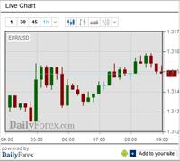 Forex Market Live Chart Forex Market Chart Live