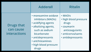 Ritalin Vs Adderall Dosage Chart Adderall Vs Ritalin Whats The Difference