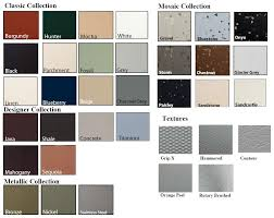 Bp Color Chart