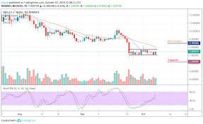 Neo Usd Chart Neo Price Analysis Neo Usd Price Ranges As The Coin Holds