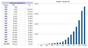 Las Vegas Population Growth Chart Population Growth Austin Tx Vega Living Professionals