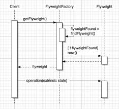 Flyweight Pattern Impressive Make Your Apps Fly JavaWorld
