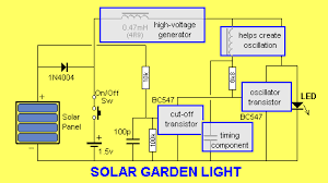 solarlight 2 gif the function of each component