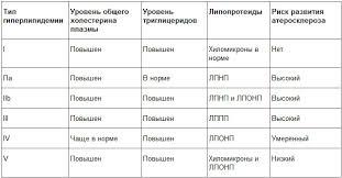 Сестринский процесс при атеросклерозе Сестринский процесс при атеросклерозе классификация гиперлипидемии