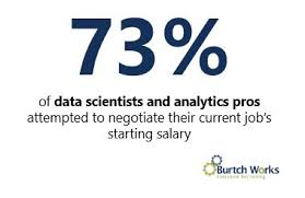 2019 Survey Results Salary Negotiation In Data Science