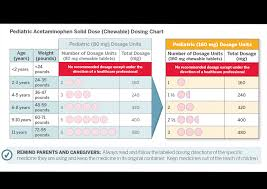 Infant Tylenol Dosage Chart By Weight Kids Solid Dose Acetaminophen Products Transition To Single