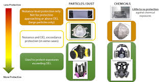 Respirator Cartridge Selection Chart Respiratory Protection Chemicals Management Guide