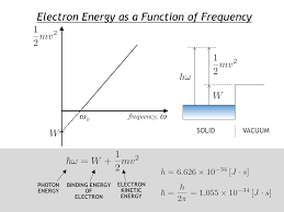 9 electron energy as a function of frequency photon energy electron kinetic energy binding energy of electron solidvacuum ωoωo frequency ω