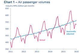 Iata Strong Passenger Demand Continues Into 2016