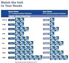 Ecosmart Tankless Water Heater Sizing Chart Tankless Water Heater Size Chart Www Bedowntowndaytona Com