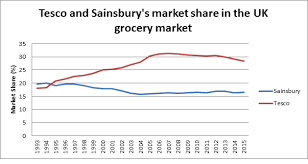 Why Maintaining And Gaining U K Grocery Market Share Is The