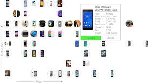 This Smartphone Comparison Chart Could Help You Find Your