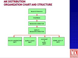 Channel Of Distribution Chart Mk Distribution About Us