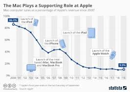 Ipod Chart Chart The Slow Goodbye Of Apples Former Cash Cow Statista