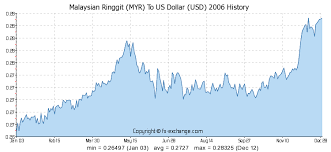 Usd Vs Myr Chart Malaysian Ringgit Myr To Us Dollar Usd History Foreign