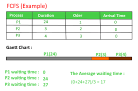 Program For Fcfs Cpu Scheduling Set 1 Geeksforgeeks