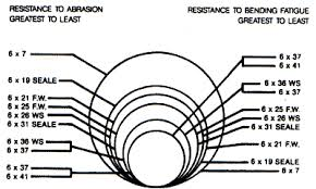 wire rope diameter to drum diameter auto electrical wiring diagram mustang brake light wiring diagram dodge caravan trailer wiring 2002 f150 fuel pump wiring diagram 7 pin trailer plug wiring diagram skyline aljo