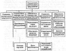 Процессный подход к управлению моделирование бизнес процессов  Бизнес функции связаны с показателями деятельности предприятия из которых также можно построить дерево показателей