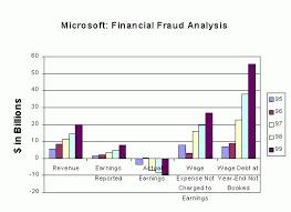 Financial Analysis Of Microsoft Microsoft Financial Fraud Update