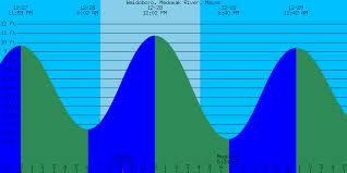 Downeast Tide Chart 48 Symbolic Kennebunkport Tide Charts