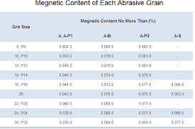 Grit Size Conversion Chart Charts For Abrasive Grains Grit Size Distribution