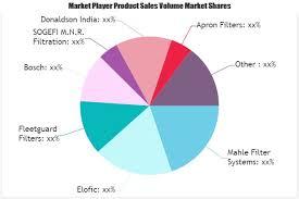 Automotive Air Filter Cartridge Market To Witness Huge