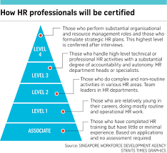 Move To Certify Hr Professionals Skill Levels Singapore News