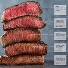 Steak Color Chart Cook The Perfect Steak With This Steak Doneness Chart