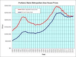 Portland Maine Housing Graph Jps Real Estate Charts