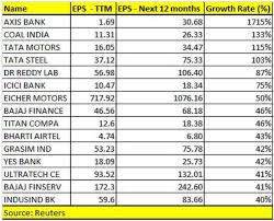 Bharti Airtel Share Price History Chart These 15 Stocks Could See Eps Growth Of Over 40 In 12