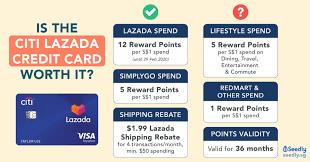 citi lazada credit card worth