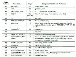 99 00 civic fuse box diagram diagrams tech under the hood wiring 1997 Honda Civic Fuse Box Diagram 96 00 honda civic fuse box diagram impression yet 2 famous wiring get 1