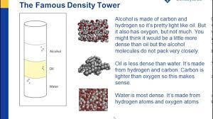 Liquid Density Chart Density Sink And Float For Liquids Chapter 3 Density