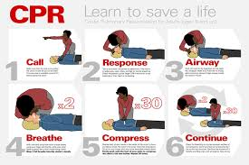 Cpr Chart 2016 If Someone Collapsed In Front Of You Could You Do Cpr Basic