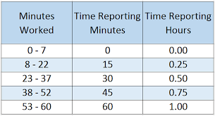7 Minute Rounding Rule Related Keywords Suggestions 7
