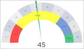 Speedometer Chart How To Create A Speedometer Chart Gauge In Excel Simple