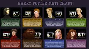 Harry Potter Character Myers Briggs Personality Types