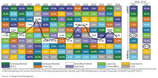 15 Years Of Diversification