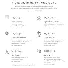 Rbc Avion Points Redemption Chart Rbc Avion Visa Infinite Pros Cons Who Should Get One