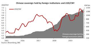 Chart Of The Week Eye On China Government Bonds