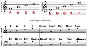 Learn The Notes On Piano Keyboard With This Helpful Piano