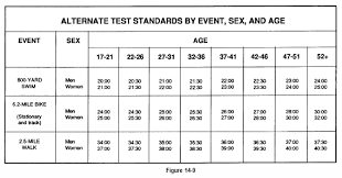 Military Fitness Test Chart Explanatory Army Fitness Test Score Chart Army Apft Scale
