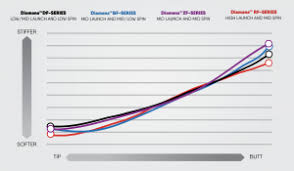 Diamana Shaft Chart New Mitsubishi Chemical Zf Shaft In Play At The Tour
