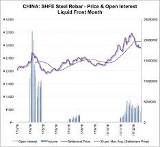Asia Steel Price Chart Buy Trade Archives Rd Markets
