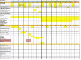 Gantt Chart Dissertation Proposal Gantt Chart Phd Proposal Phd Thesis Dissertation Gantt