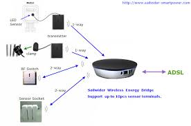wireless and wired energy ethernet bridge to connect home energy wireless home energy ip ethernet bridge web application managment of energy consumption on internet