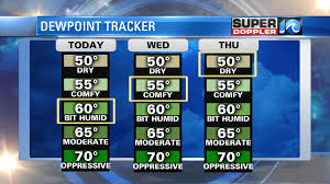 Dew Point Chart Oppressive Blog Humidity Transition And Still Tracking The Tropics